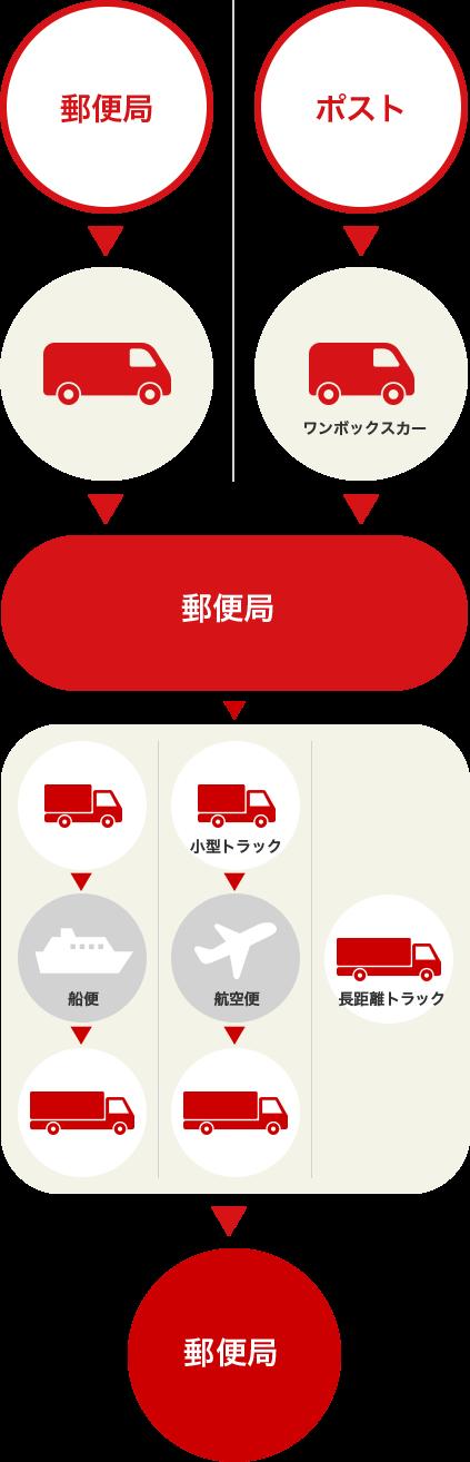 公式] 日本郵便輸送 正社員・契約・短期アルバイト求人サイト
